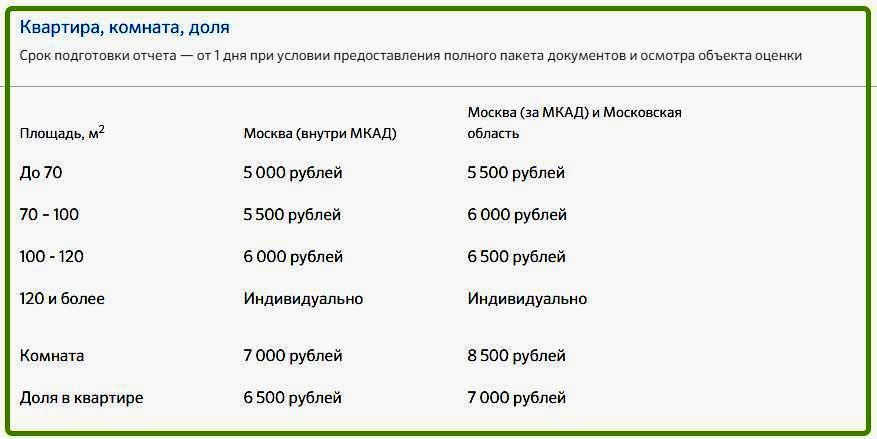 Стоимость оценки квартиры в Сбербанке для ипотеки