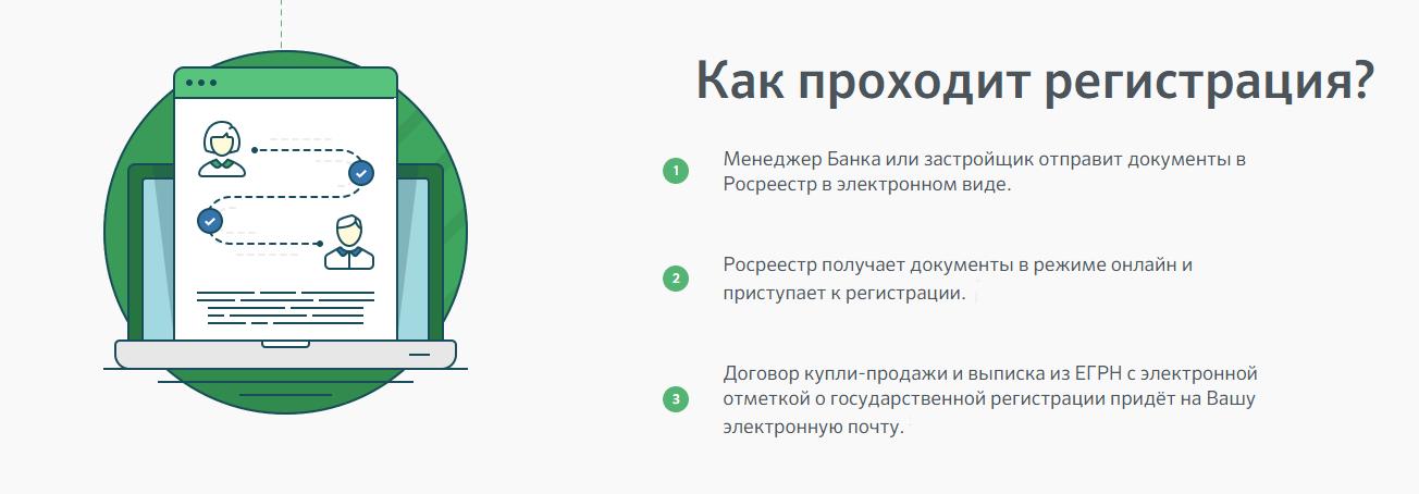 Этапы регистрации электронной сделки в Сбербанке