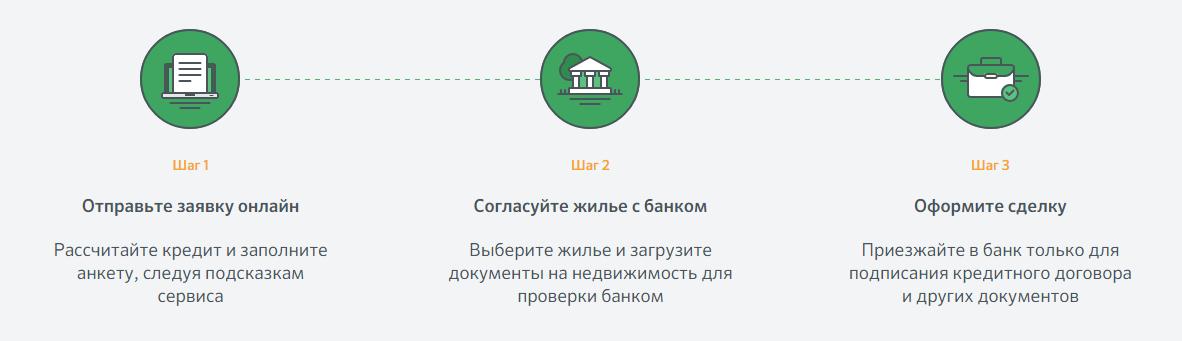 Получить ипотечный кредит в Сбербанке ДомКлик