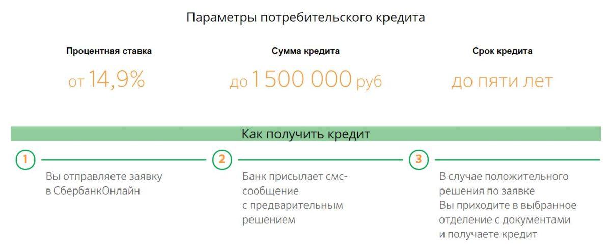 Параметры потребительского кредита