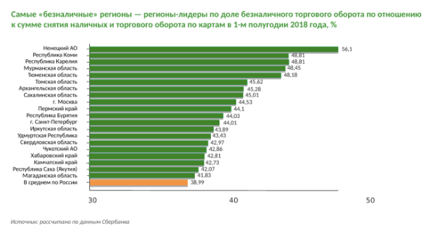 рейтинг безналичных регионов