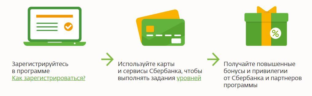 Используйте карты и сервисы Сбербанка, чтобы выполнять задания уровней