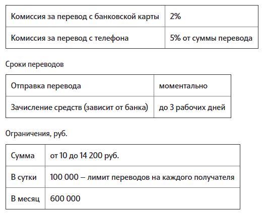 Лимит ТЕЛЕ2 на перевод и комиссия системы