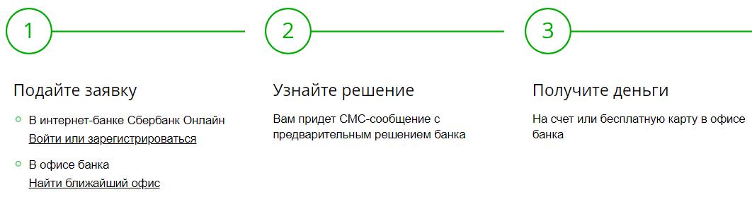 Заявка на новогодний кредит Сбербанке в 2019 году
