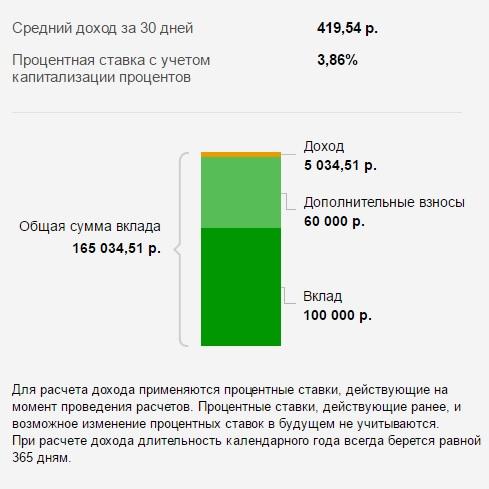 Процентная ставка с учетом капитализации процентов