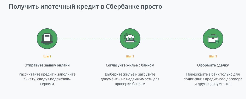 преимущество в какие сроки одобряют ипотеку в сбербанке веровали, что